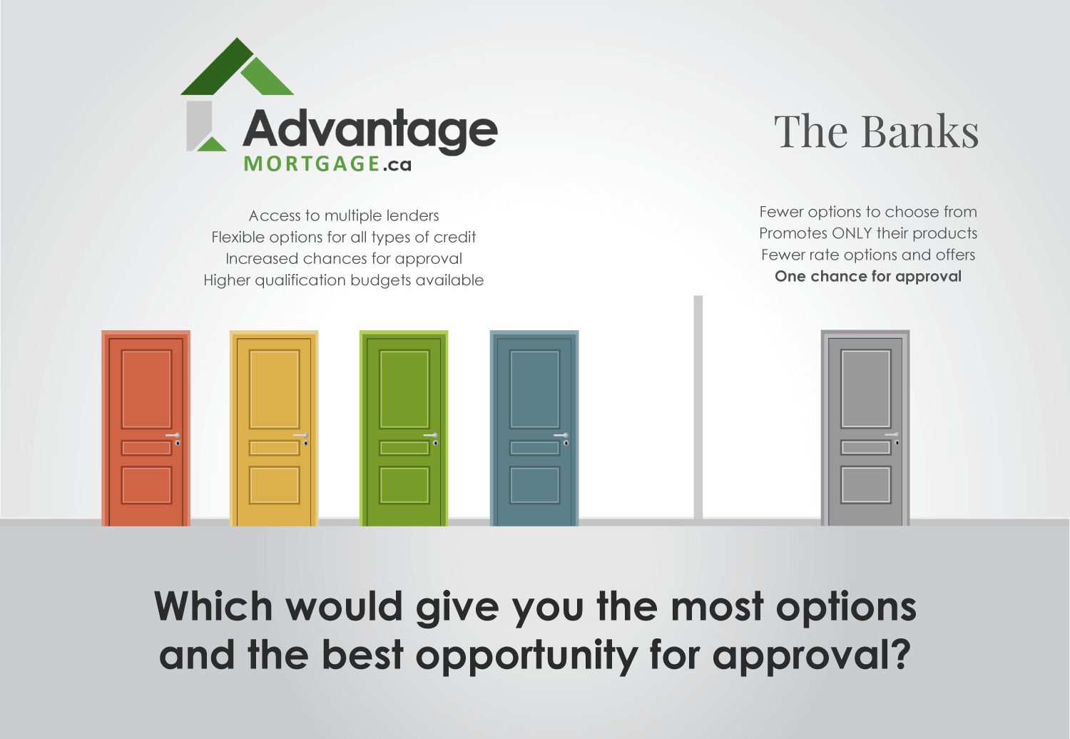 photo of the options you face when deciding to use a mortgage broker or a bank